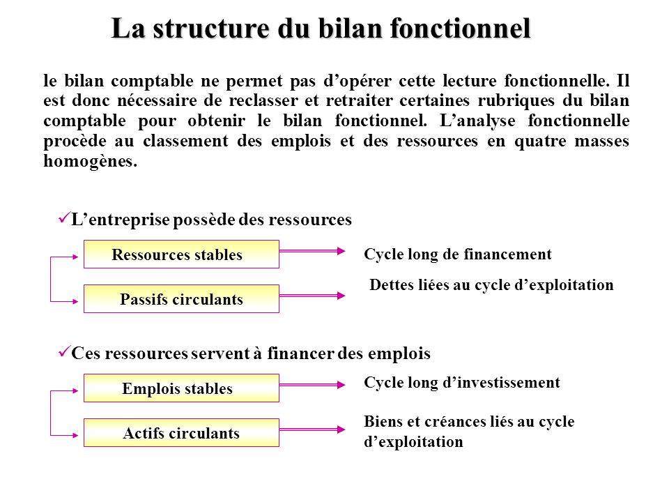 La structure du bilan fonctionnel le bilan comptable ne permet pas dopérer cette lecture fonctionnelle. Il est donc nécessaire de reclasser et retrait