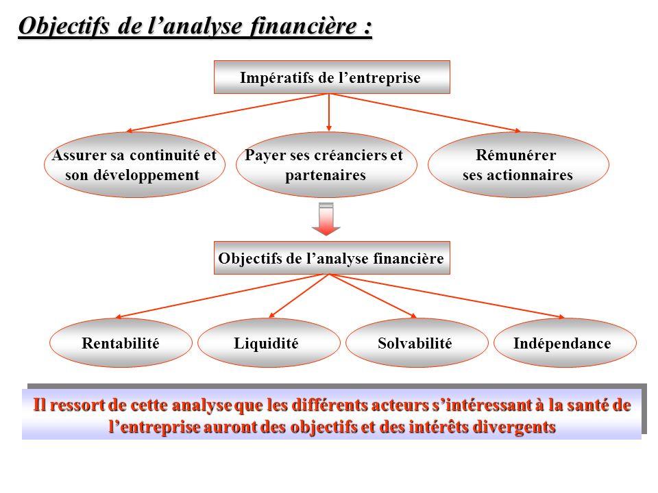 Objectifs de lanalyse financière : Assurer sa continuité et son développement Payer ses créanciers et partenaires Rémunérer ses actionnaires Impératif