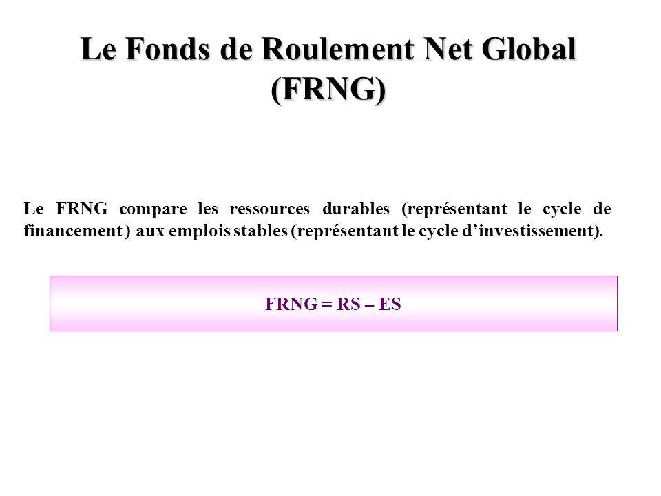 Le Fonds de Roulement Net Global (FRNG) Le FRNG compare les ressources durables (représentant le cycle de financement ) aux emplois stables (représent