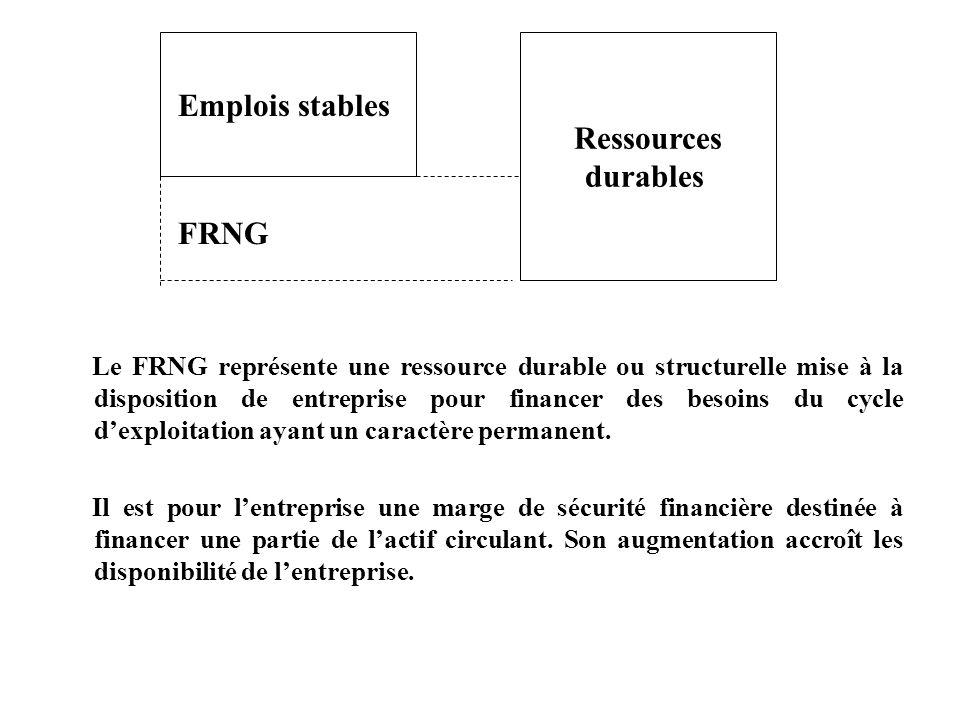 Le FRNG représente une ressource durable ou structurelle mise à la disposition de entreprise pour financer des besoins du cycle dexploitation ayant un