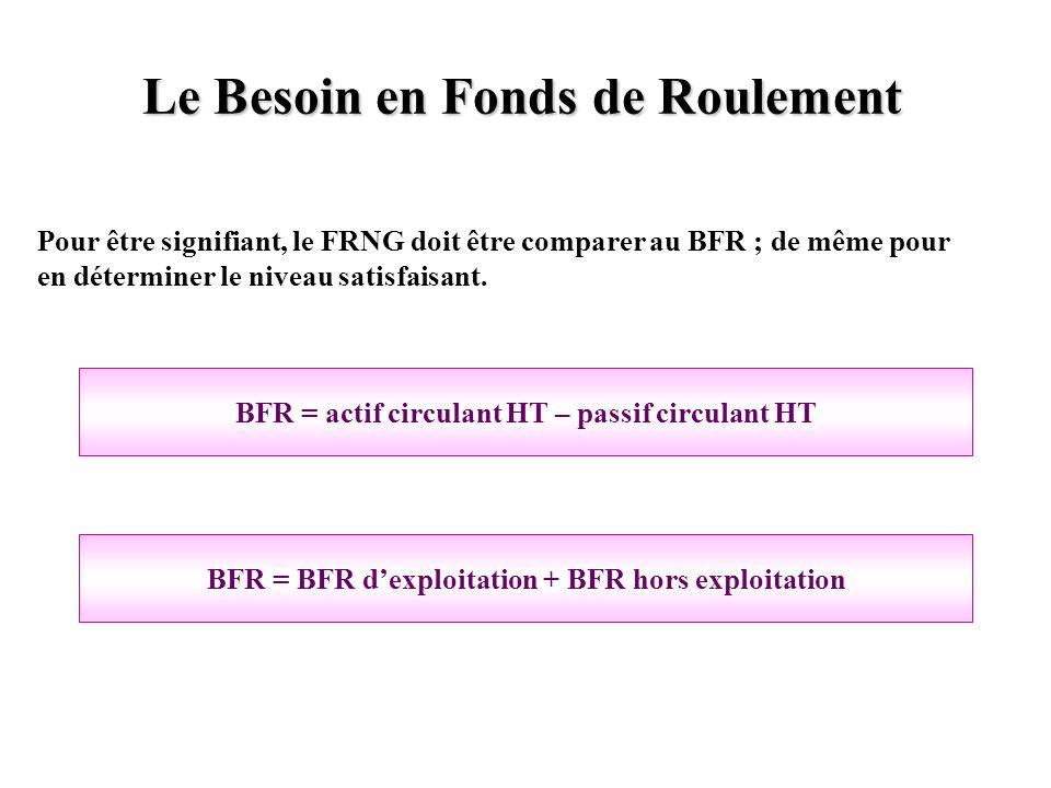 Le Besoin en Fonds de Roulement Pour être signifiant, le FRNG doit être comparer au BFR ; de même pour en déterminer le niveau satisfaisant. BFR = act