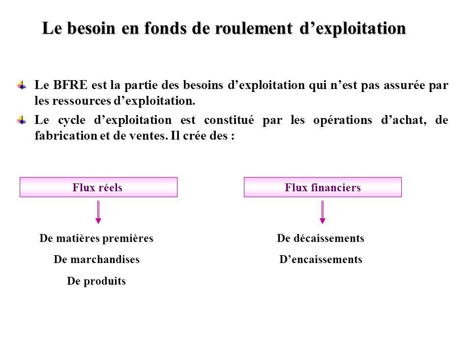 Le besoin en fonds de roulement dexploitation Le BFRE est la partie des besoins dexploitation qui nest pas assurée par les ressources dexploitation. L