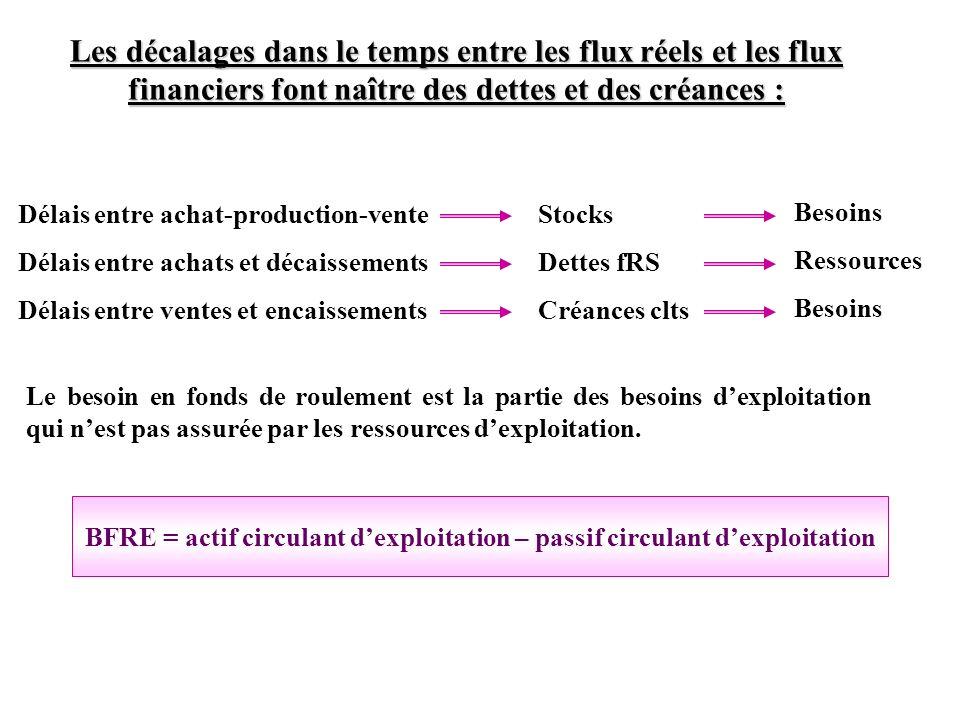 Les décalages dans le temps entre les flux réels et les flux financiers font naître des dettes et des créances : Délais entre achat-production-vente D