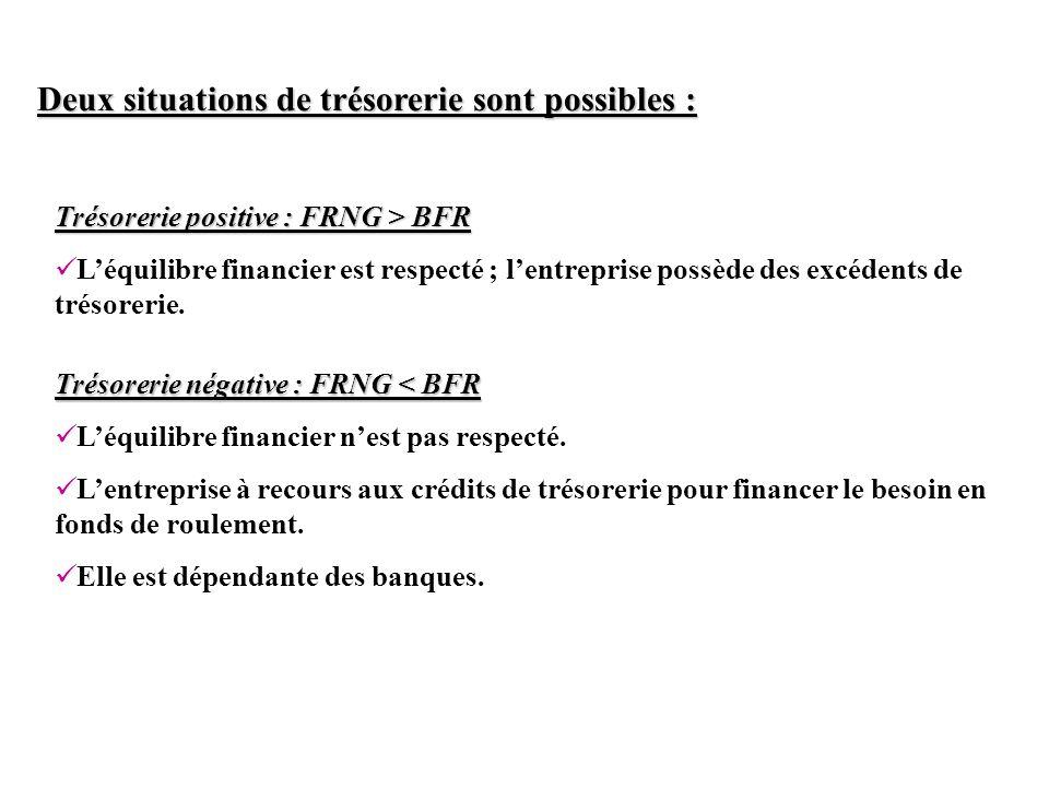 Deux situations de trésorerie sont possibles : Trésorerie positive : FRNG > BFR Léquilibre financier est respecté ; lentreprise possède des excédents