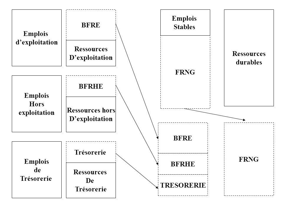 Emplois dexploitation Emplois Hors exploitation Emplois de Trésorerie BFRHE BFRE TRESORERIE FRNG Ressources Dexploitation Ressources hors Dexploitatio