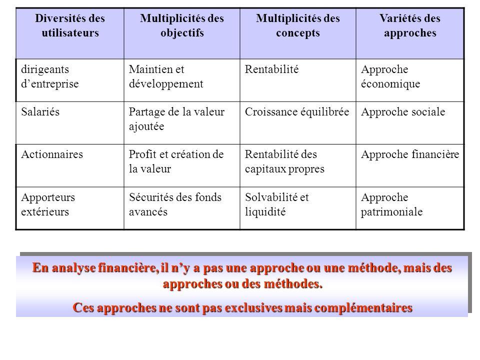 Diversités des utilisateurs Multiplicités des objectifs Multiplicités des concepts Variétés des approches dirigeants dentreprise Maintien et développe