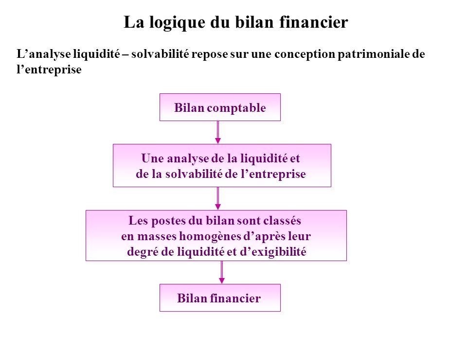 La logique du bilan financier Bilan comptable Une analyse de la liquidité et de la solvabilité de lentreprise Les postes du bilan sont classés en mass