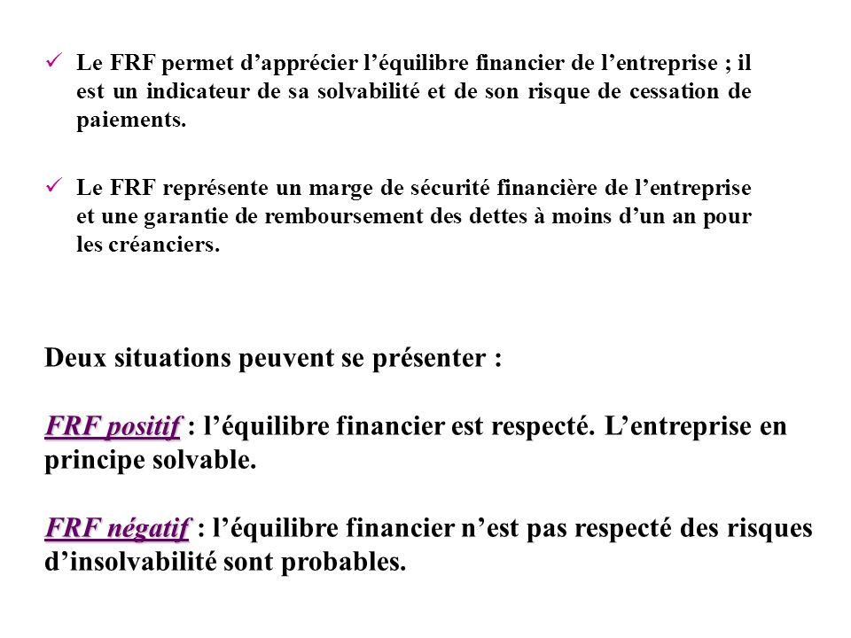 FRF positif FRF négatif Deux situations peuvent se présenter : FRF positif : léquilibre financier est respecté. Lentreprise en principe solvable. FRF