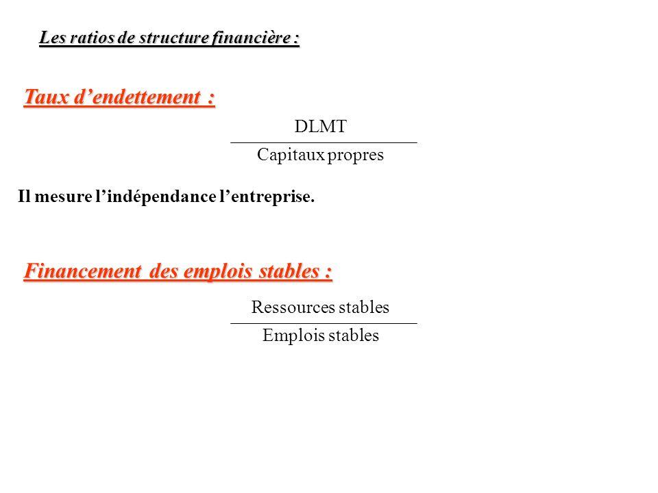 Les ratios de structure financière : Taux dendettement : Il mesure lindépendance lentreprise. DLMT Capitaux propres Financement des emplois stables :