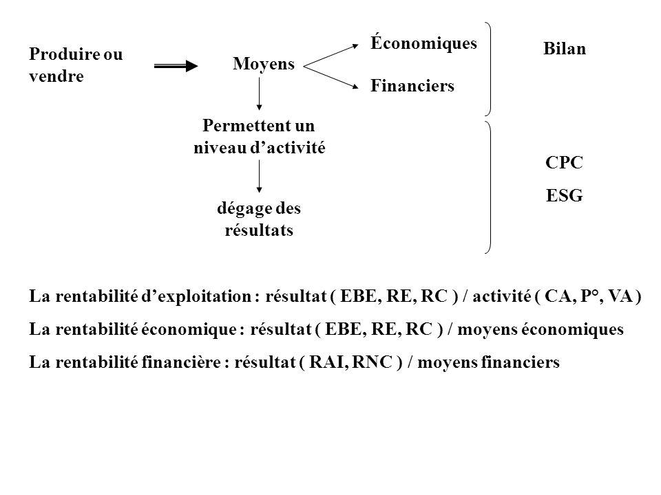 Produire ou vendre Moyens Économiques Financiers Bilan Permettent un niveau dactivité dégage des résultats CPC ESG La rentabilité dexploitation : résu