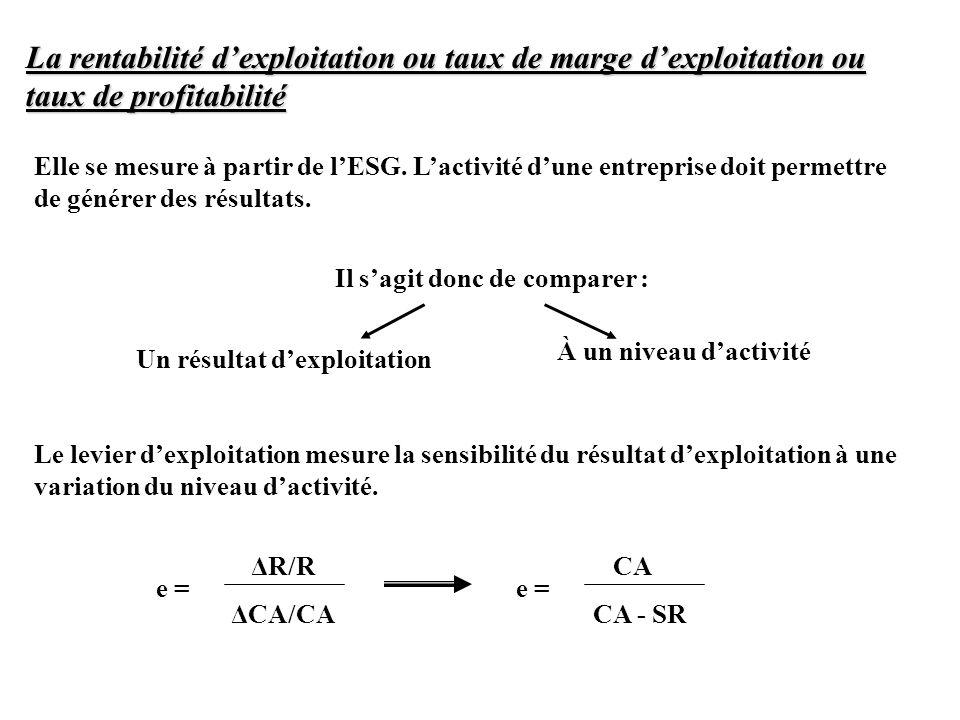 La rentabilité dexploitation ou taux de marge dexploitation ou taux de profitabilité Elle se mesure à partir de lESG. Lactivité dune entreprise doit p