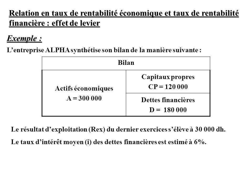 Relation en taux de rentabilité économique et taux de rentabilité financière : effet de levier Exemple : Lentreprise ALPHA synthétise son bilan de la