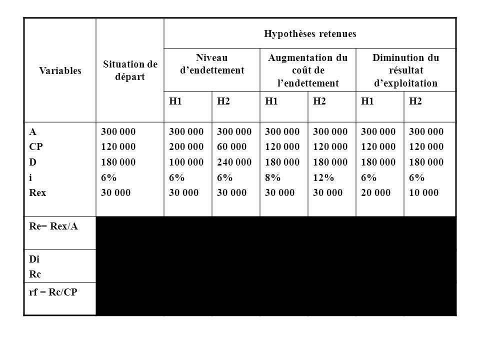 Variables Situation de départ Hypothèses retenues Niveau dendettement Augmentation du coût de lendettement Diminution du résultat dexploitation H1H2H1