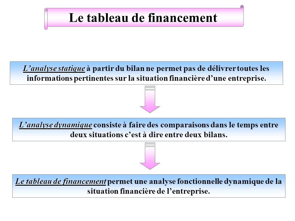 Le tableau de financement Lanalyse statique Lanalyse statique à partir du bilan ne permet pas de délivrer toutes les informations pertinentes sur la s