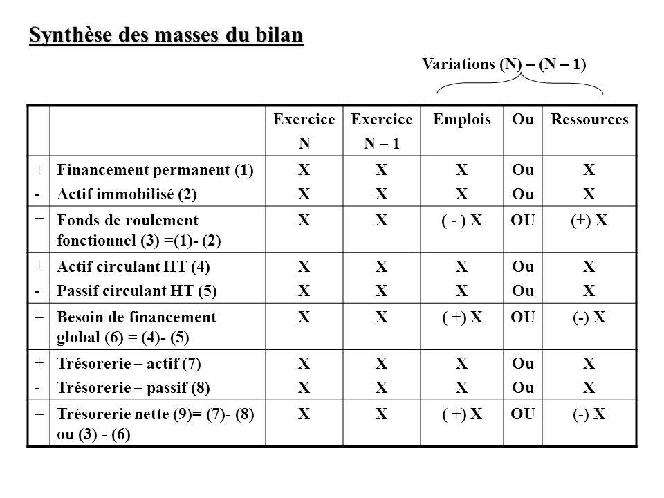 Exercice N Exercice N – 1 EmploisOuRessources +-+- Financement permanent (1) Actif immobilisé (2) XXXX XXXX XXXX Ou XXXX =Fonds de roulement fonctionn