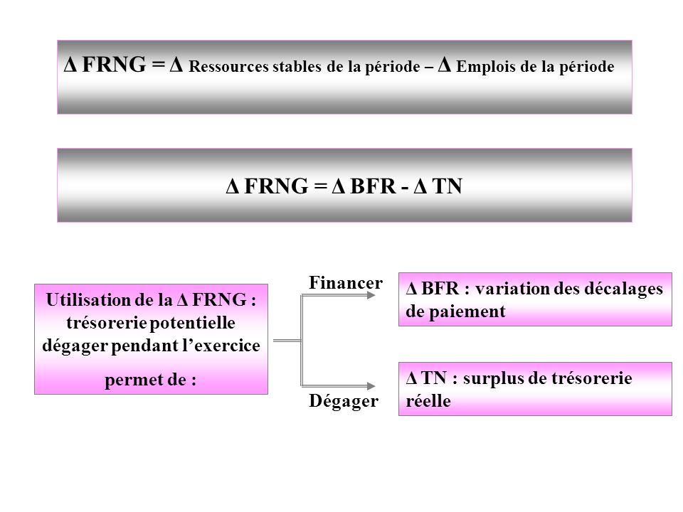 Δ FRNG = Δ Ressources stables de la période – Δ Emplois de la période Δ FRNG = Δ BFR - Δ TN Utilisation de la Δ FRNG : trésorerie potentielle dégager