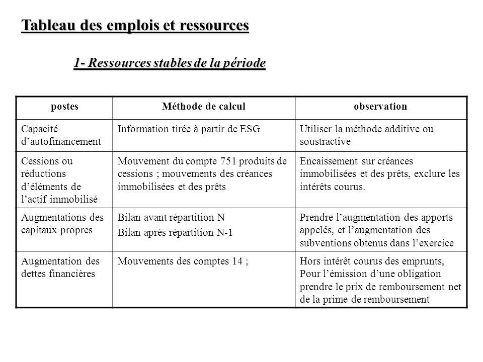 Tableau des emplois et ressources 1- Ressources stables de la période postesMéthode de calculobservation Capacité dautofinancement Information tirée à