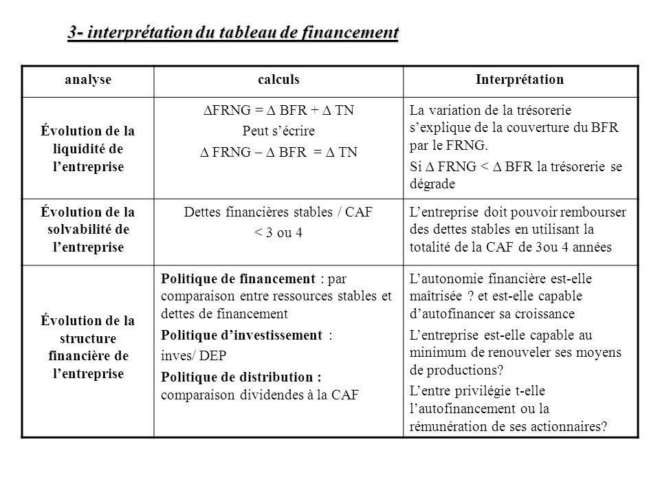 analysecalculsInterprétation Évolution de la liquidité de lentreprise FRNG = BFR + TN Peut sécrire FRNG – BFR = TN La variation de la trésorerie sexpl