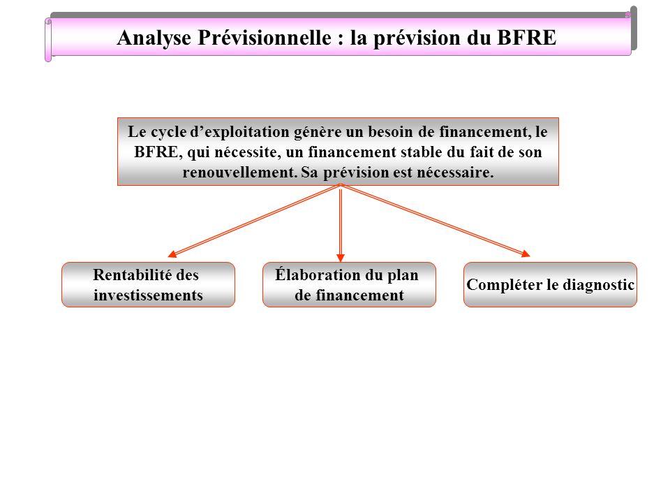 Analyse Prévisionnelle : la prévision du BFRE Le cycle dexploitation génère un besoin de financement, le BFRE, qui nécessite, un financement stable du