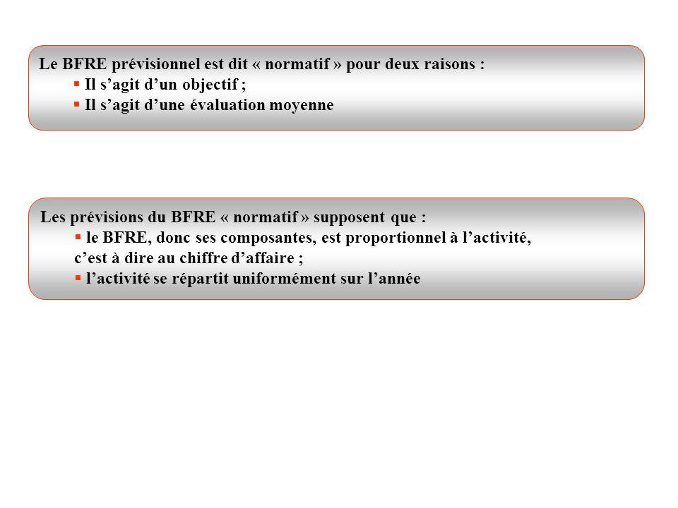 Le BFRE prévisionnel est dit « normatif » pour deux raisons : Il sagit dun objectif ; Il sagit dune évaluation moyenne Les prévisions du BFRE « normat