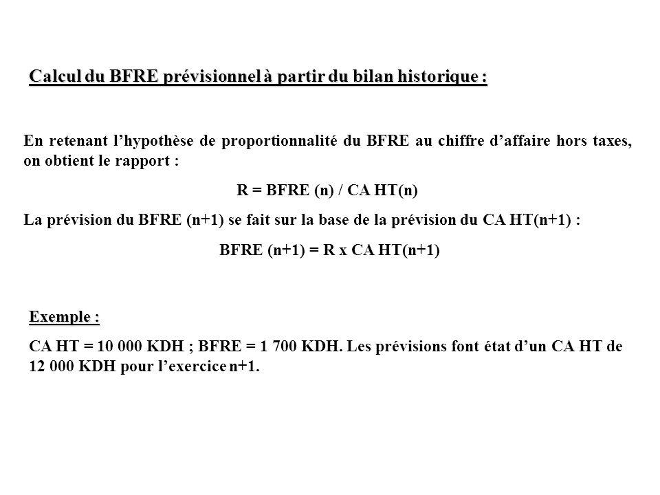 Calcul du BFRE prévisionnel à partir du bilan historique : En retenant lhypothèse de proportionnalité du BFRE au chiffre daffaire hors taxes, on obtie