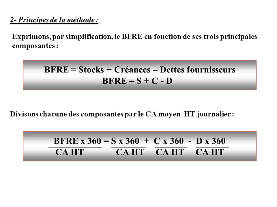 2- Principes de la méthode : BFRE = Stocks + Créances – Dettes fournisseurs BFRE = S + C - D Exprimons, par simplification, le BFRE en fonction de ses