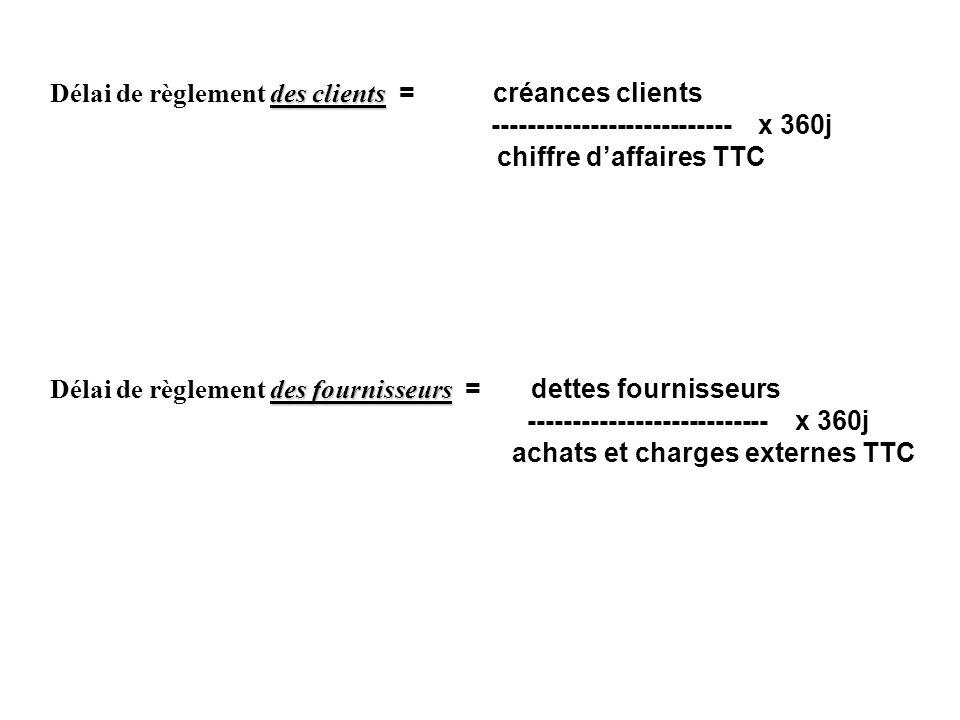 des clients Délai de règlement des clients = créances clients --------------------------- x 360j chiffre daffaires TTC des fournisseurs Délai de règle