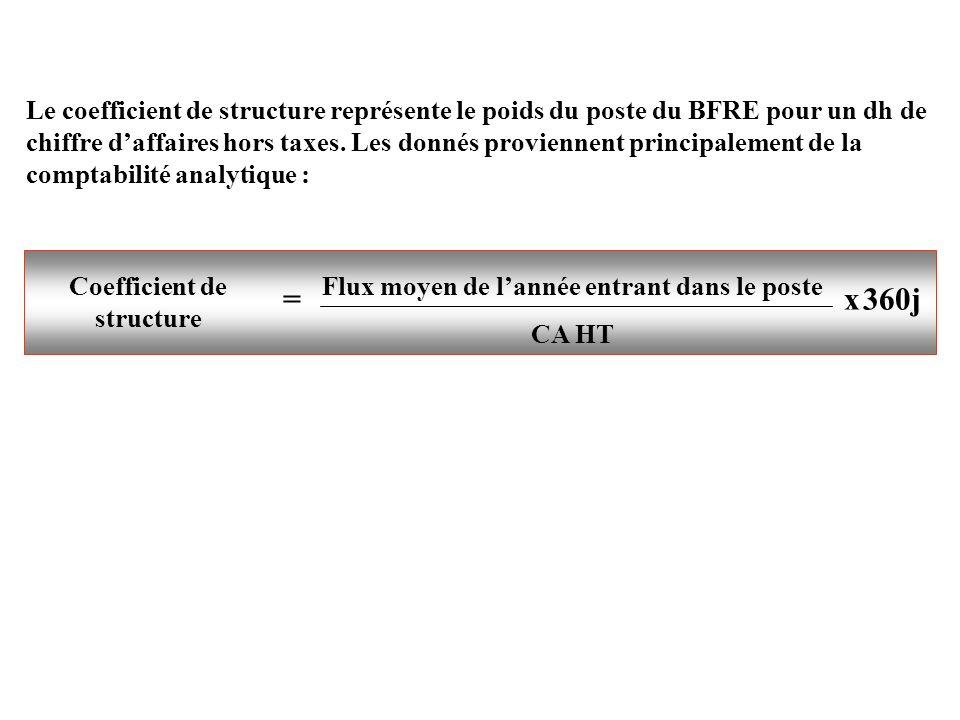 Le coefficient de structure représente le poids du poste du BFRE pour un dh de chiffre daffaires hors taxes. Les donnés proviennent principalement de
