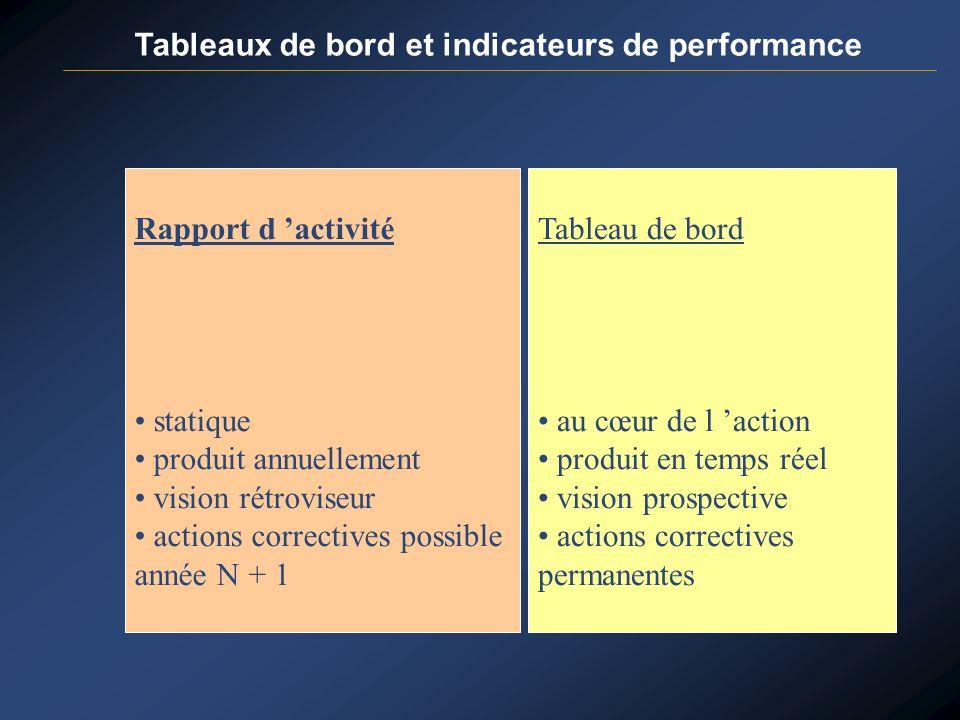 Tableaux de bord et indicateurs de performance Rapport d activité statique produit annuellement vision rétroviseur actions correctives possible année