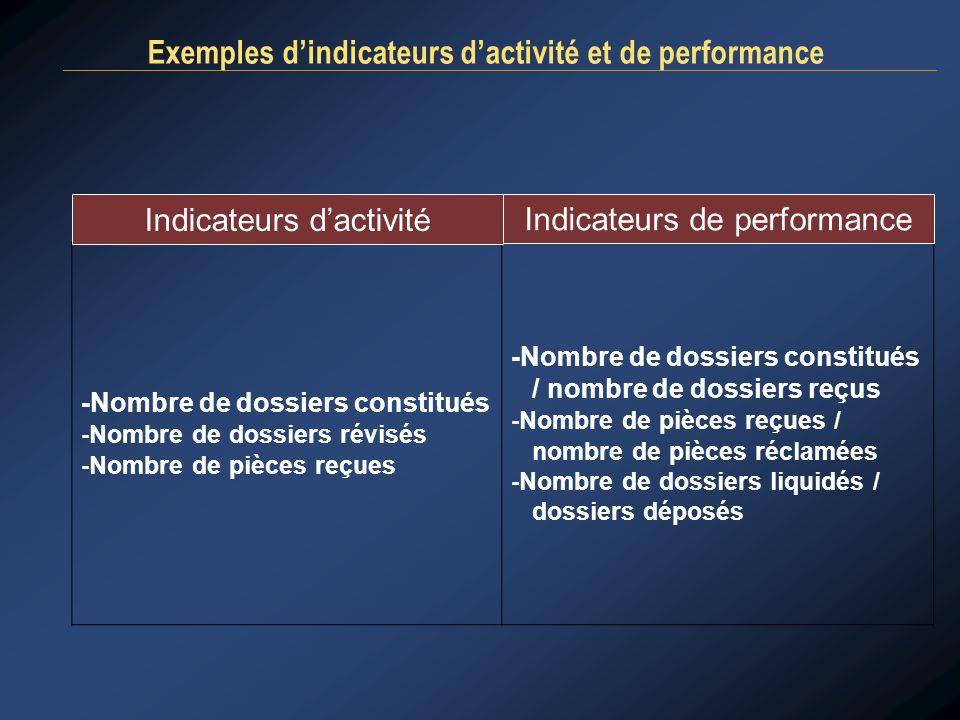 Exemples dindicateurs dactivité et de performance -Nombre de dossiers constitués -Nombre de dossiers révisés -Nombre de pièces reçues -Nombre de dossi