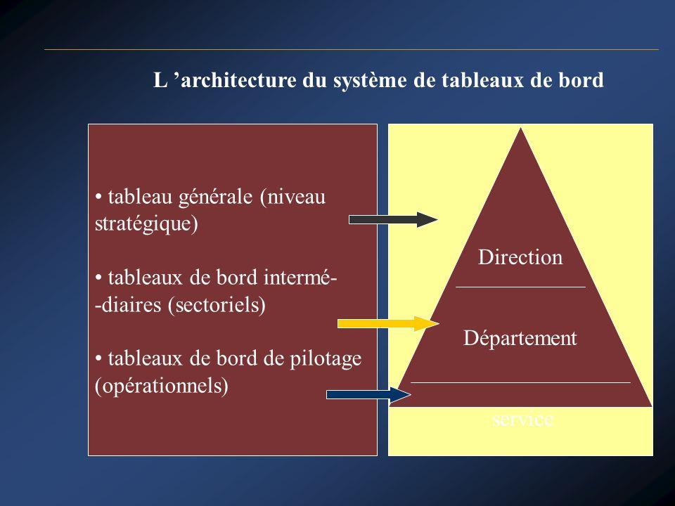 L architecture du système de tableaux de bord tableau générale (niveau stratégique) tableaux de bord intermé- -diaires (sectoriels) tableaux de bord d