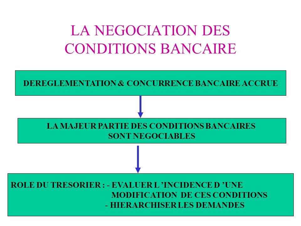 LA NEGOCIATION DES CONDITIONS BANCAIRE DEREGLEMENTATION & CONCURRENCE BANCAIRE ACCRUE LA MAJEUR PARTIE DES CONDITIONS BANCAIRES SONT NEGOCIABLES ROLE