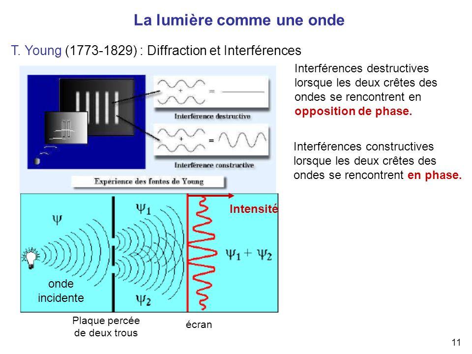 11 La lumière comme une onde T. Young (1773-1829) : Diffraction et Interférences Plaque percée de deux trous onde incidente écran Intensité Interféren
