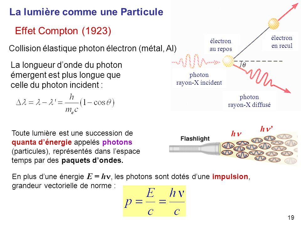 19 Effet Compton (1923) photon rayon-X incident électron en recul électron au repos photon rayon-X diffusé La lumière comme une Particule La longueur