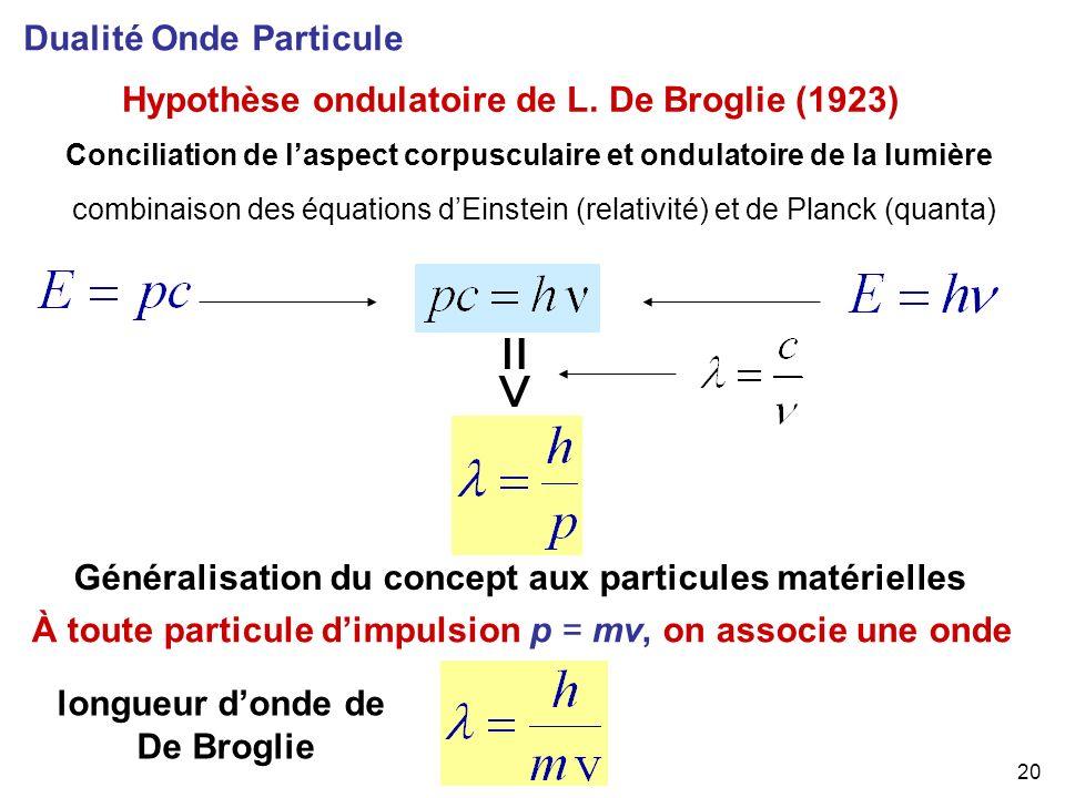 20 Hypothèse ondulatoire de L. De Broglie (1923) Dualité Onde Particule combinaison des équations dEinstein (relativité) et de Planck (quanta) Concili
