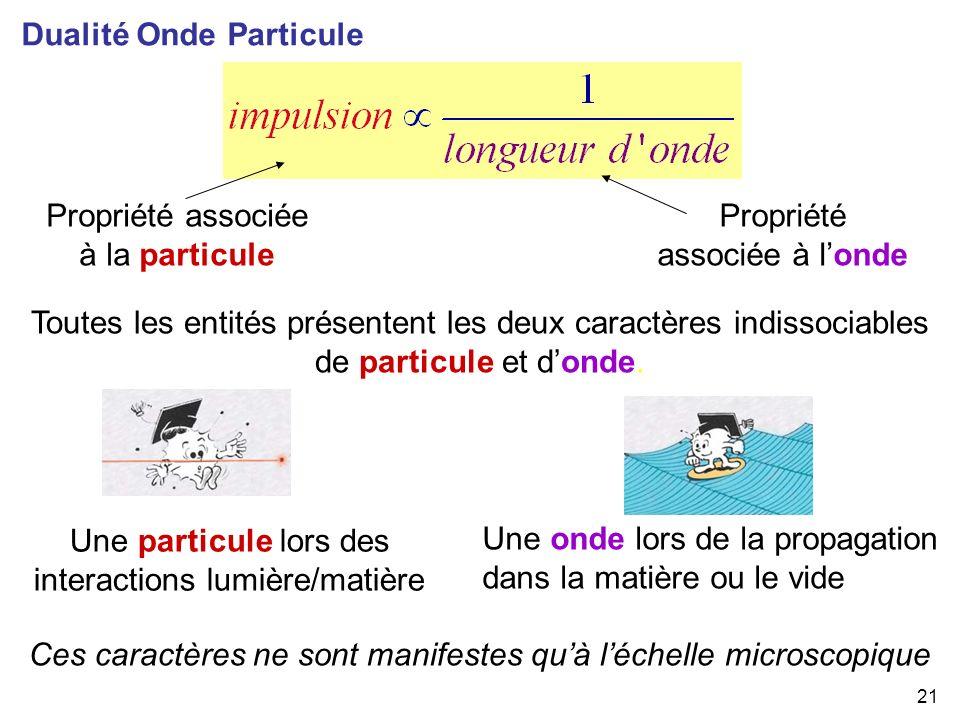 21 Propriété associée à londe Propriété associée à la particule Toutes les entités présentent les deux caractères indissociables de particule et donde