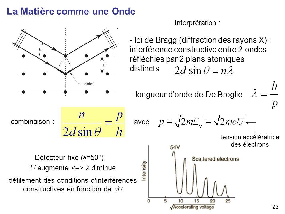 23 - loi de Bragg (diffraction des rayons X) : interférence constructive entre 2 ondes réfléchies par 2 plans atomiques distincts La Matière comme une