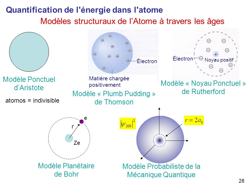 26 Modèles structuraux de lAtome à travers les âges Quantification de l'énergie dans l'atome Modèle Ponctuel dAristote Modèle « Plumb Pudding » de Tho