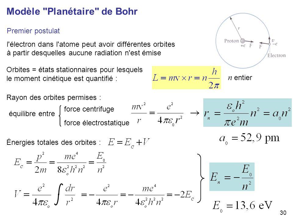 30 Premier postulat l'électron dans l'atome peut avoir différentes orbites à partir desquelles aucune radiation n'est émise Modèle