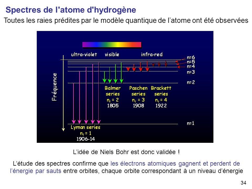 34 Toutes les raies prédites par le modèle quantique de latome ont été observées Lidée de Niels Bohr est donc validée ! Létude des spectres confirme q