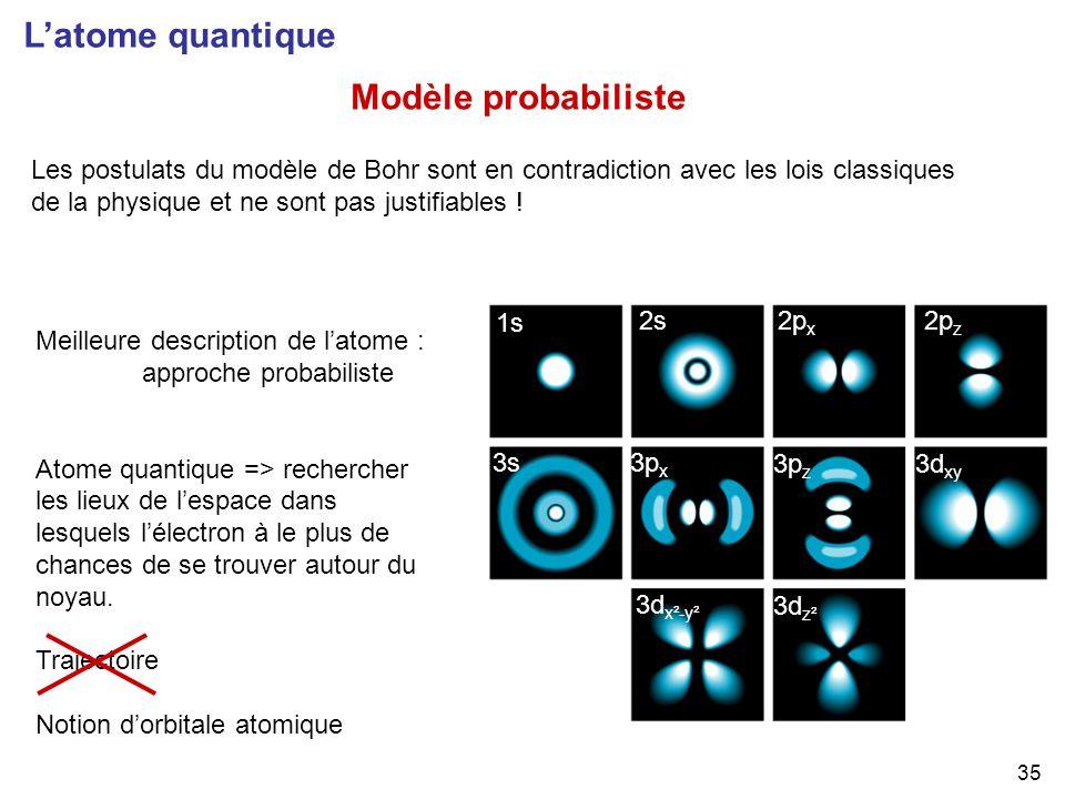 35 Latome quantique Modèle probabiliste Meilleure description de latome : approche probabiliste Atome quantique => rechercher les lieux de lespace dan