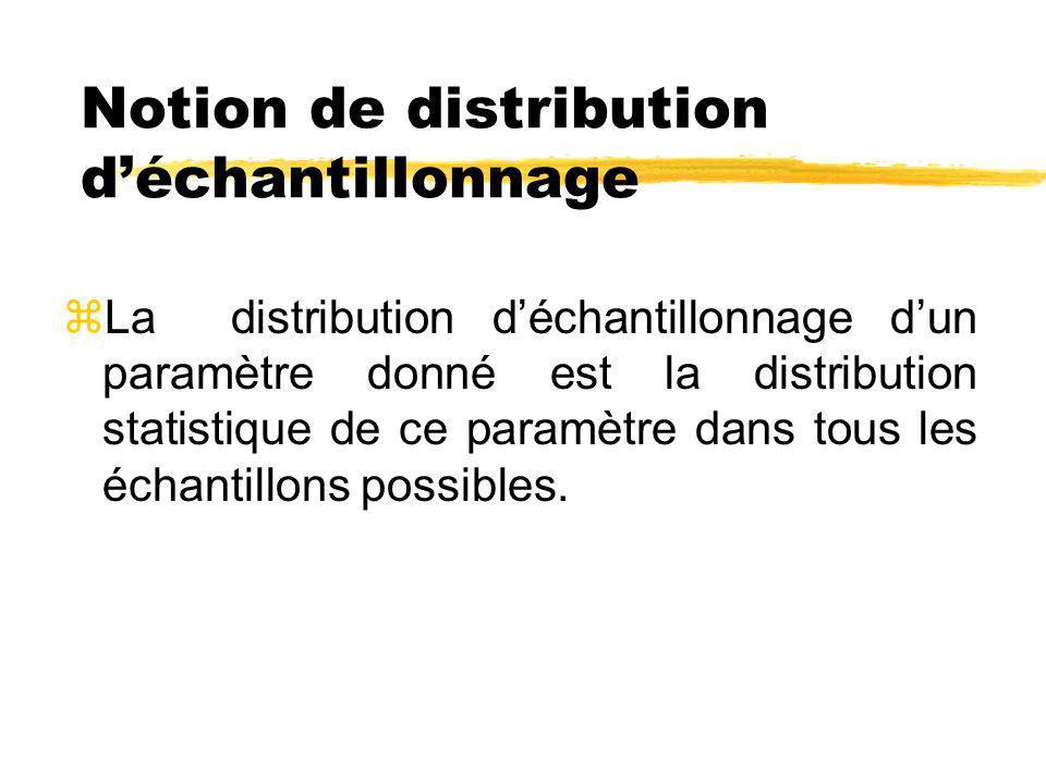 Notion de distribution déchantillonnage zLa distribution déchantillonnage dun paramètre donné est la distribution statistique de ce paramètre dans tou