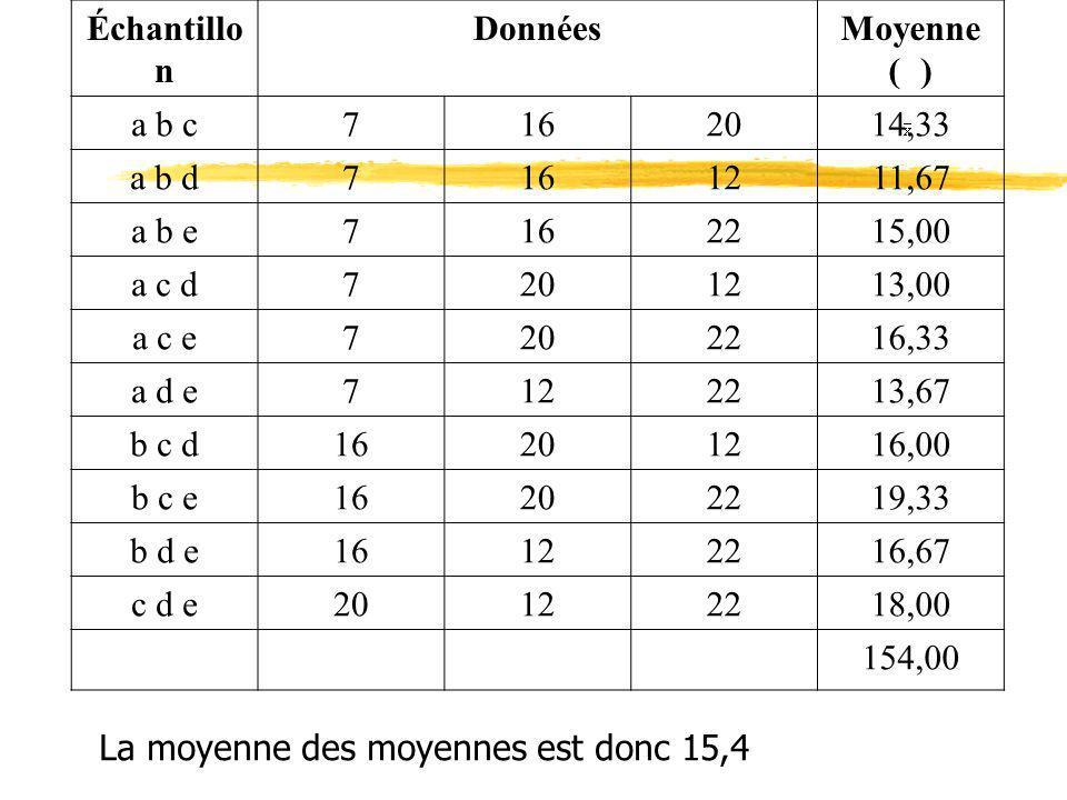 Échantillo n DonnéesMoyenne ( ) a b c7162014,33 a b d7161211,67 a b e7162215,00 a c d7201213,00 a c e7202216,33 a d e7122213,67 b c d16201216,00 b c e