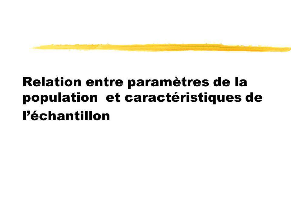 Relation entre paramètres de la population et caractéristiques de léchantillon
