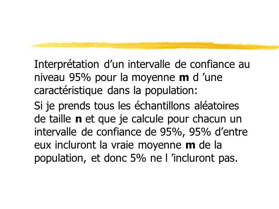 Interprétation dun intervalle de confiance au niveau 95% pour la moyenne m d une caractéristique dans la population: Si je prends tous les échantillon