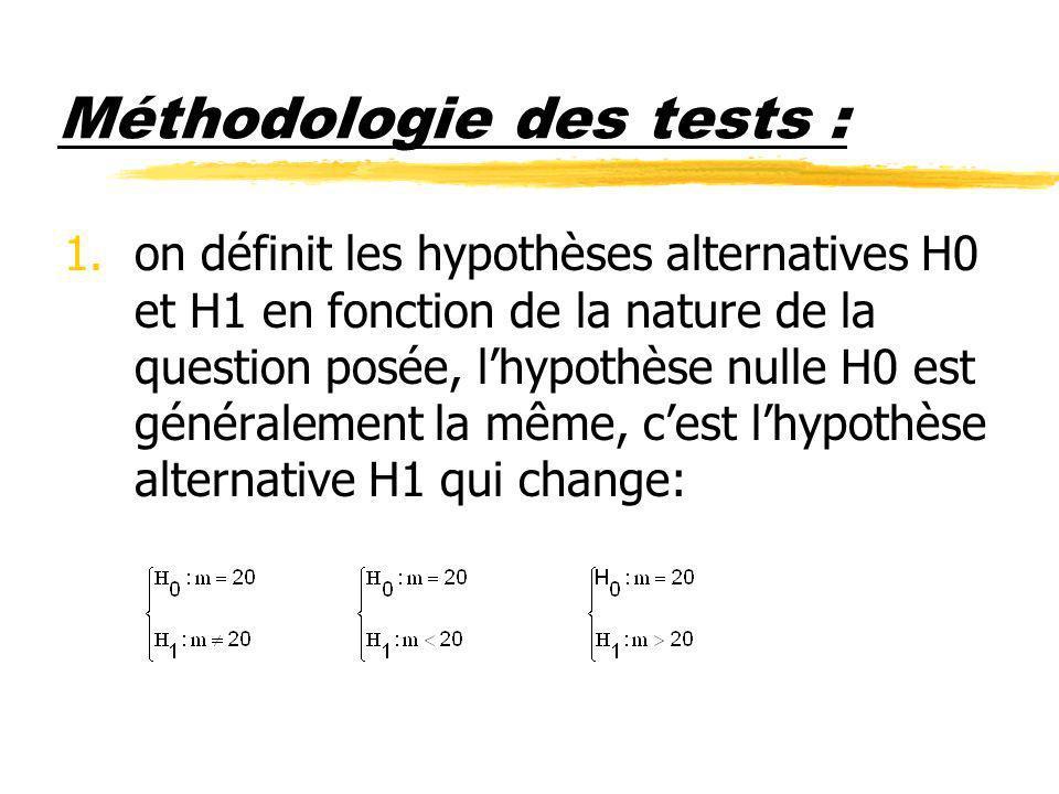 Méthodologie des tests : 1.on définit les hypothèses alternatives H0 et H1 en fonction de la nature de la question posée, lhypothèse nulle H0 est géné