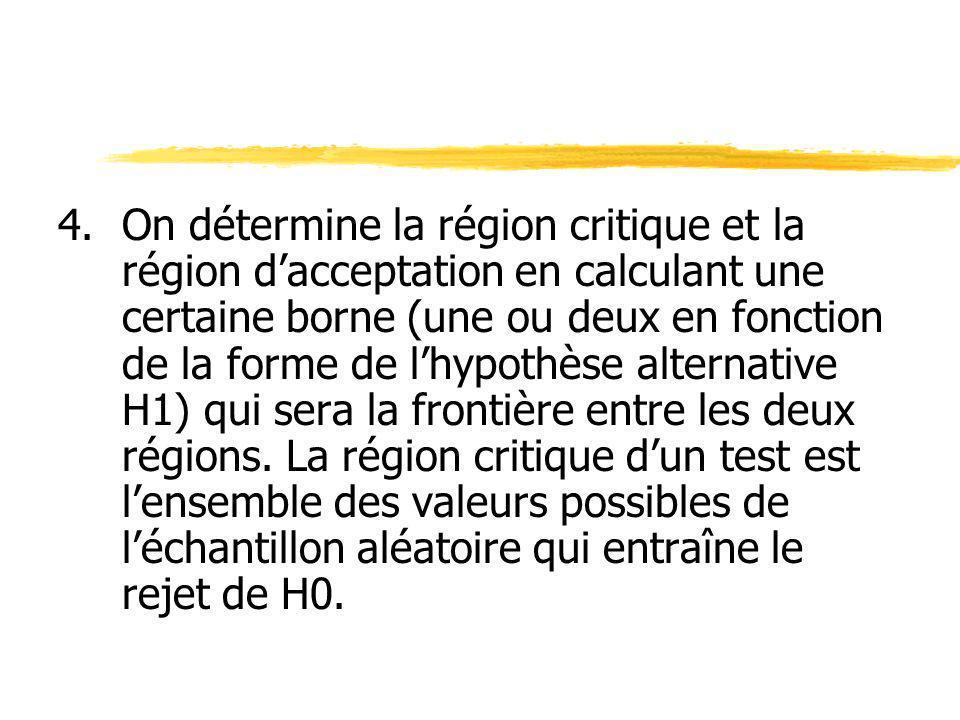 4.On détermine la région critique et la région dacceptation en calculant une certaine borne (une ou deux en fonction de la forme de lhypothèse alterna