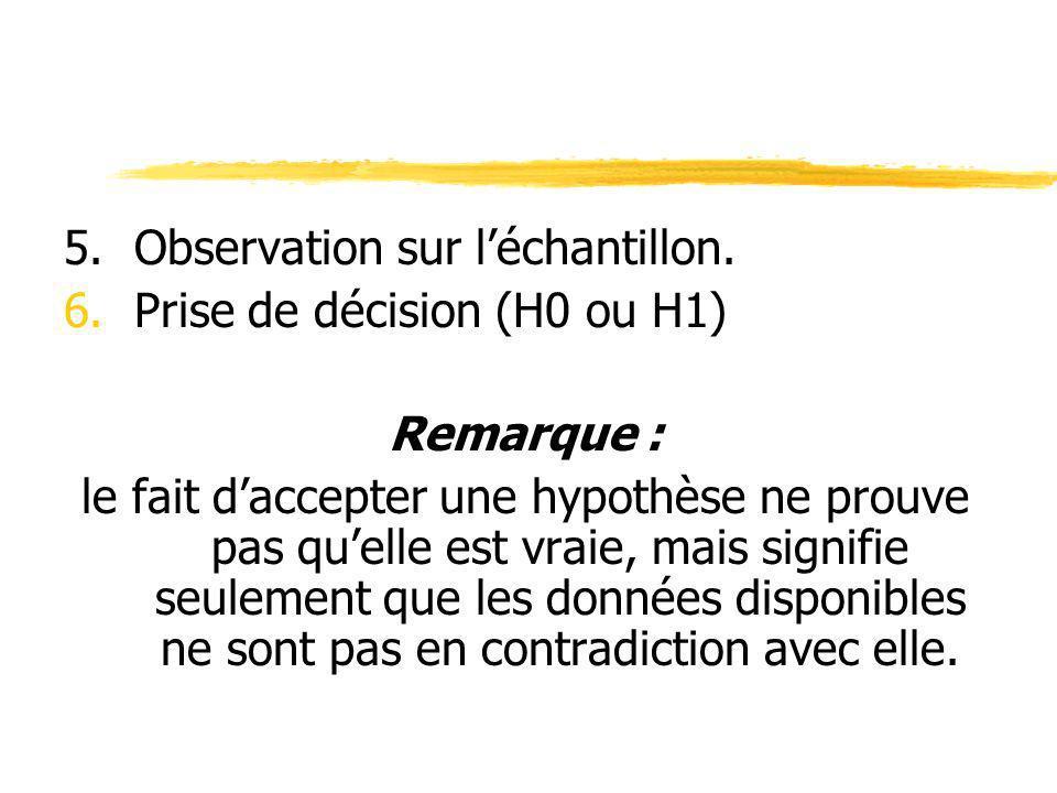 5.Observation sur léchantillon. 6.Prise de décision (H0 ou H1) Remarque : le fait daccepter une hypothèse ne prouve pas quelle est vraie, mais signifi