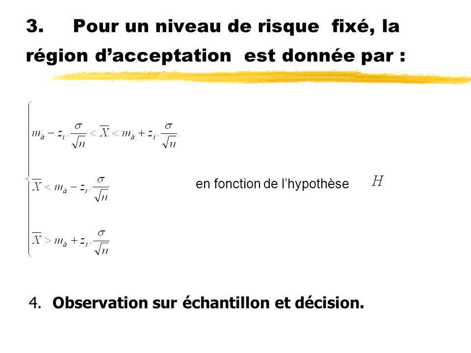 3.Pour un niveau de risque fixé, la région dacceptation est donnée par : en fonction de lhypothèse 4.Observation sur échantillon et décision.