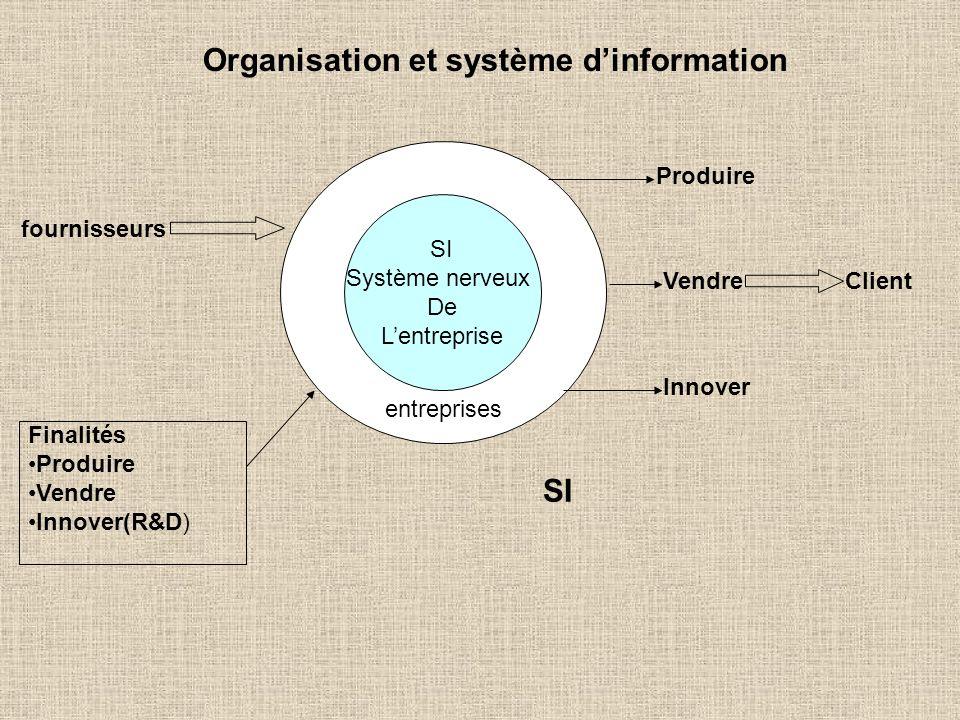 entreprises Organisation et système dinformation SI Système nerveux De Lentreprise fournisseurs Produire Vendre Innover Client Finalités Produire Vend